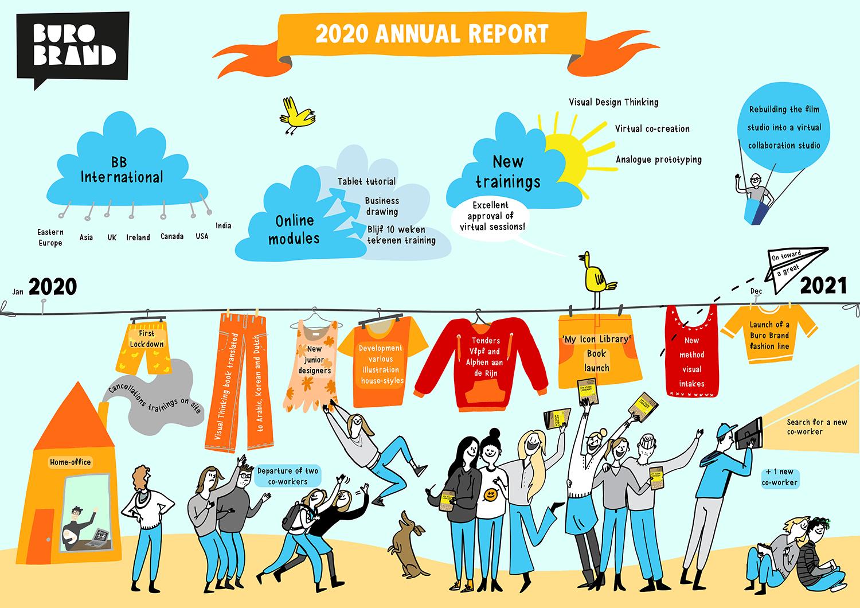jaarverslag van Buro BRAND